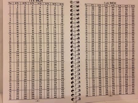 Lumber calculator book for Lumber calculator for house